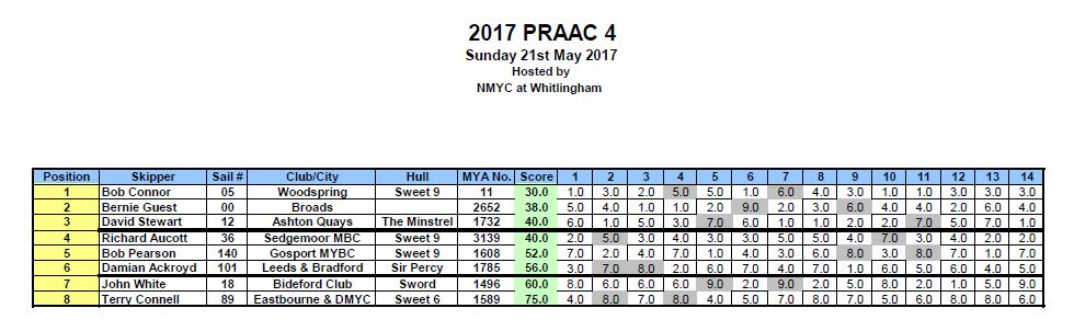ED A Class Championships & PRACC 4 Results